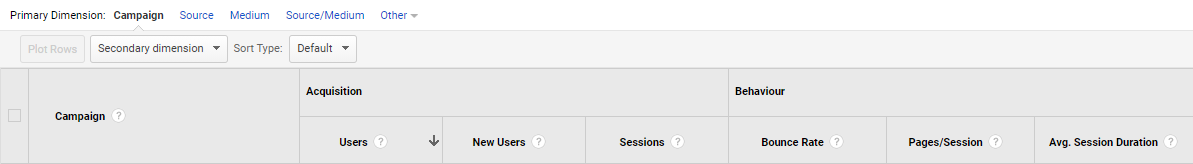 UTM Tracking in Google Analytics